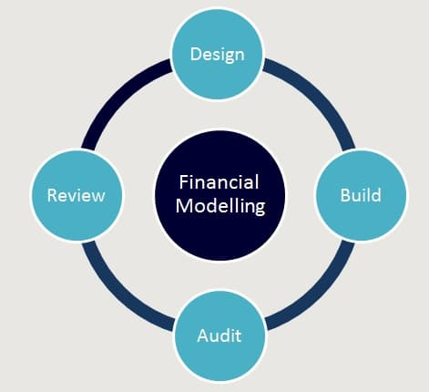 Best Practice Financial Modelling - Consulting, Initial Design, Model Development, Model Build, Model Audit and Model Review