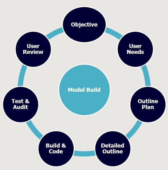 Superior Financial Models - client objectives, user needs, outline plan, detailed outline, building, testing and auditing and user review